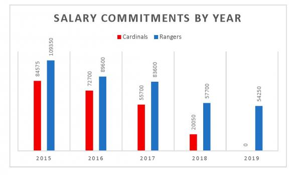 Cardinals Vs Rangers Salary Projections
