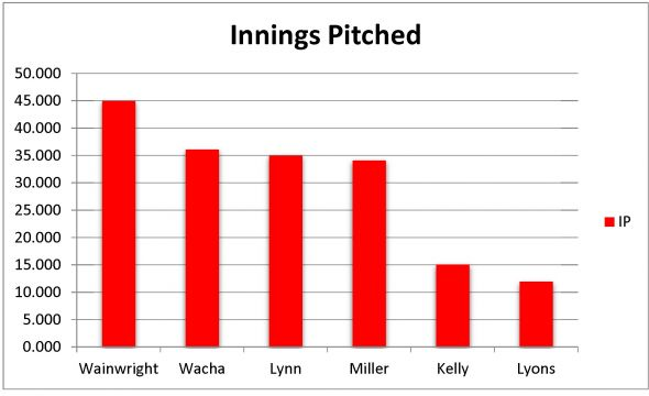 Innings Pitched