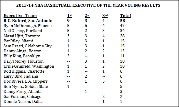 Executive of the Year Voting results