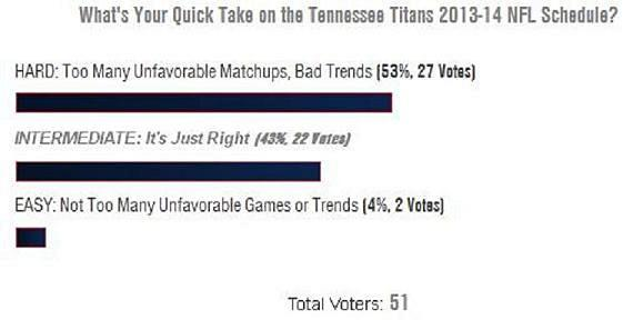 Tennessee Titans Poll Results Reaction to 2013-14 NFL Schedule