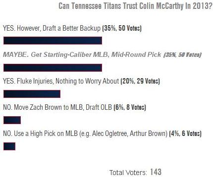 Can Tennessee Titans Trust Colin McCarthy In 2013