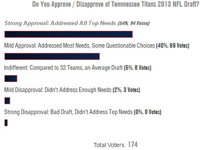 Tennessee Titans 427 Poll Do You Approve Disapprove of Tennessee Titans 2013 NFL Draft