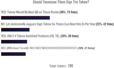 4-29 Poll Results: Bring Tim Tebow to the Tennessee Titans!