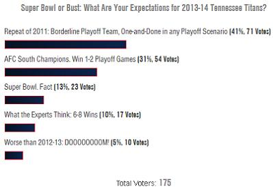 4/28 Poll Results: Tennessee Titans Expect Super Bowl, Fans Expect?