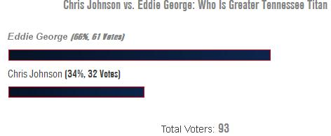 Eddie George vs. Chris Johnson: Greater Tennessee Titans Poll Results