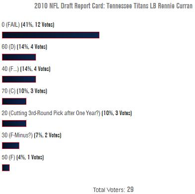 Rennie Curran: 2010 NFL Draft Report Card Fan Grade, Poll Results