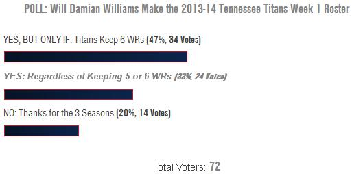 Tennessee Titans: Which WRs Make 2013-14 Week 1 Roster? Poll Results