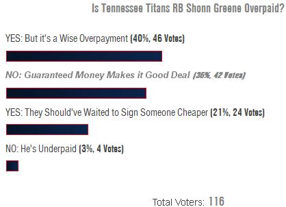 Poll Results: Tennessee Titans Fans Divided Over Shonn Greene