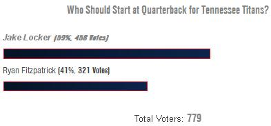 Jake Locker vs. Ryan Fitzpatrick: Tennessee Titans QB?