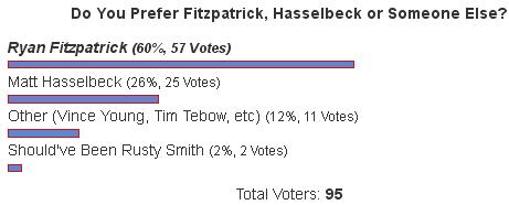 Fan Poll Results: Ryan Fitzpatrick Favored Over Matt Hasselbeck