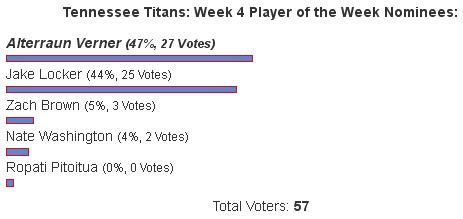 Alterraun Verner: Tennessee Titans Week 4 Player of the Week, TS