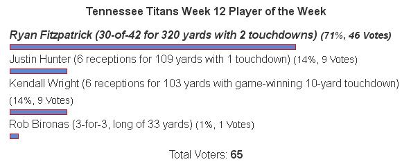 Ryan Fitzpatrick: TS Week 12 Tennessee Titans Player of the Week