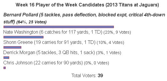 Tennessee Titans Week 16 Player of the Week Poll Results: Bernard Pollard