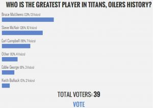 Titans Fan Poll Results: Matthews, McNair among Greatest