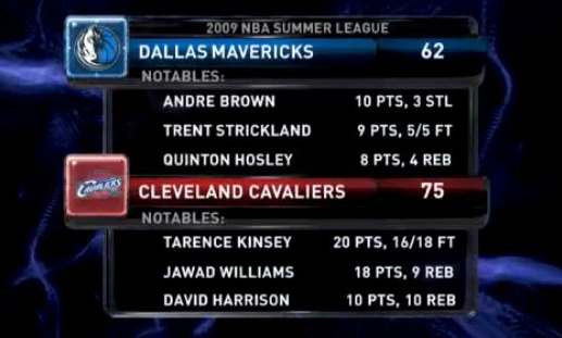 Cavs Summer League