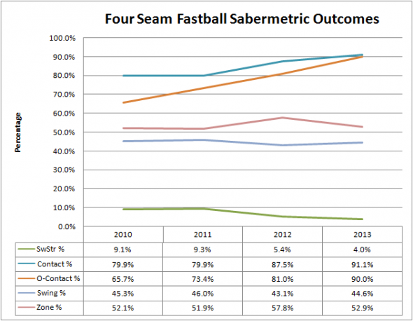 Four Seam Fastball Outcomes