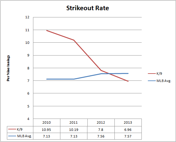 Brandon Morrow's Strikeout Rate