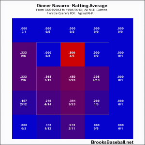 Navarro - 2013 BA vs RHP