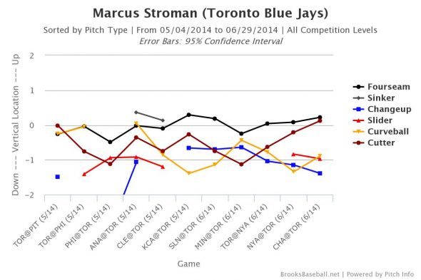 Marcus Stroman Vertical Location chart