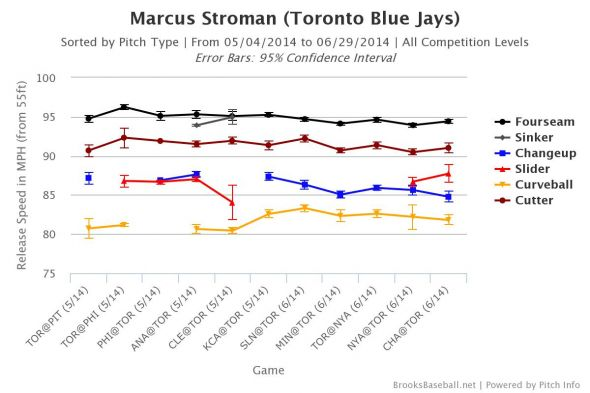 Marcus Stroman velocity charts, courtesy of Brooks Baseball.