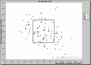Ross Ohlendorf Pitch FX. Got a few calls, lost a few calls