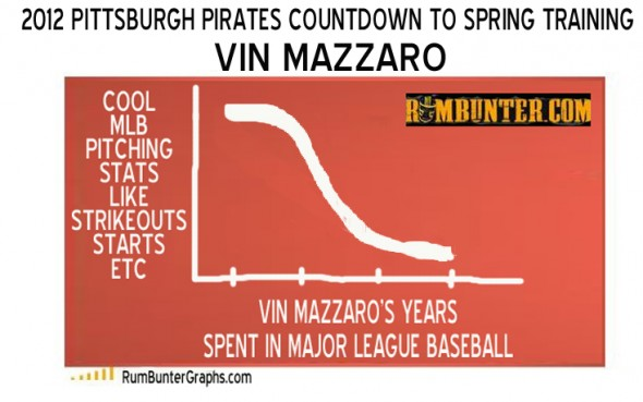 An analytical look at Vin Mazzaro's production as a major league pitcher.