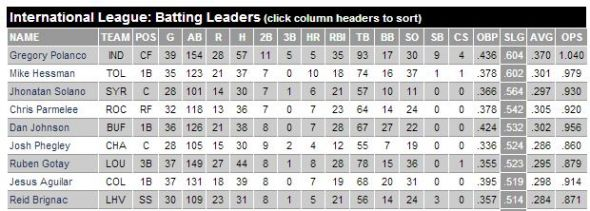 Polanco leads the International League in slugging.