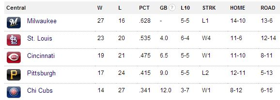 The Pittsburgh Pirates are fourth in the National League Central standings.