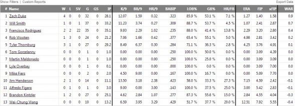Brewers Bullpen stats from Fangraphs.