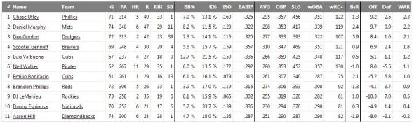 Neil Walker has some lofty offensive numbers in 2014.