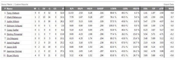 Pirates bullpen stats from Fangraphs.