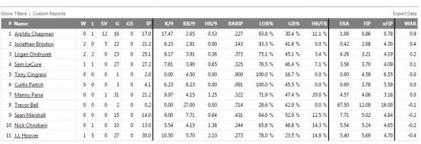 Reds bullpen stats from Fangraphs.