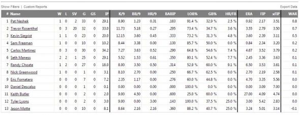 Cardinals bullpen stats from Fangraphs.