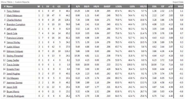 Pirates pitching stats through July 22. Fangraphs