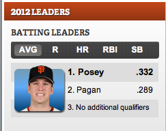 SFGiants Batting Leaders without Cabrera