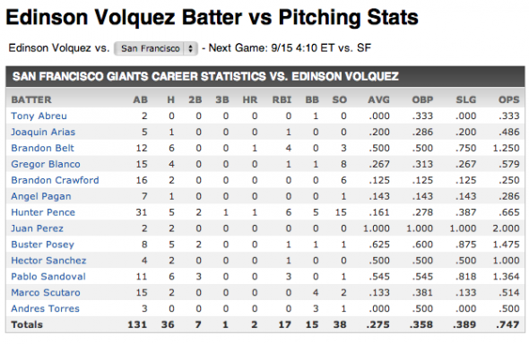 Volquez vs SF Giants