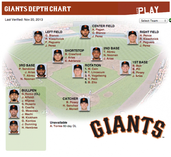 Giants 2013 Depth Chart