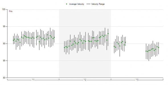 Vogelsong velocity