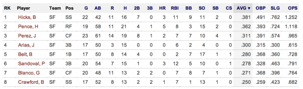SF Giants batting stats from spring training
