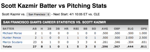 Scott Kazmir vs. SF Giants Batting