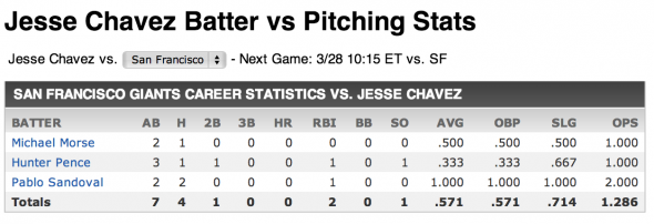 Jesse Chavez Stats vs. Giants