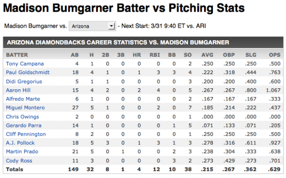 Bumgarner Pitchging vs Arizona stats