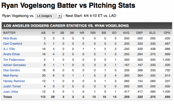 Vogelsong vs Dodgers
