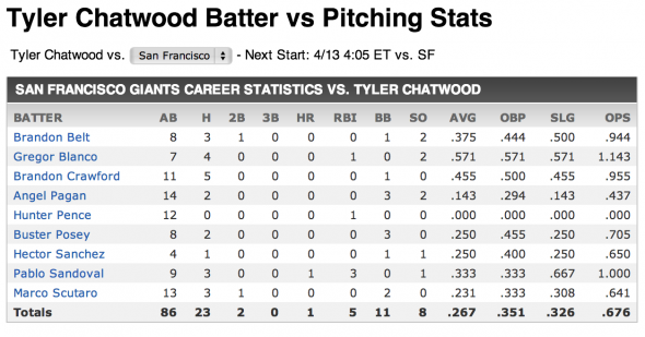 Chatwood vs Giants stats