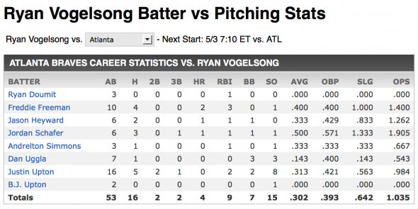 Vogelsong vs Braves