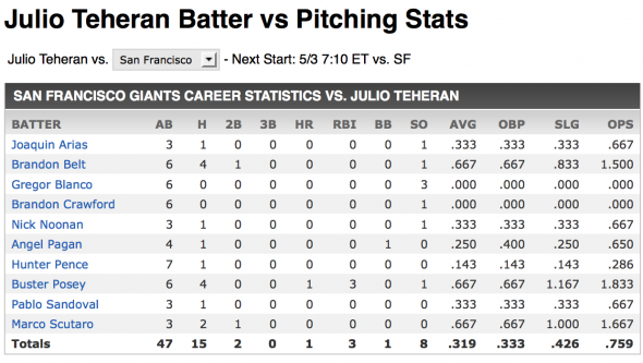 Julio Teheran vs Giants