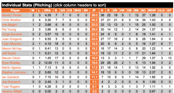 SJ Giants Pitching stats 5/11