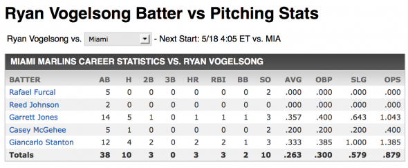 Vogelsong vs Marlins