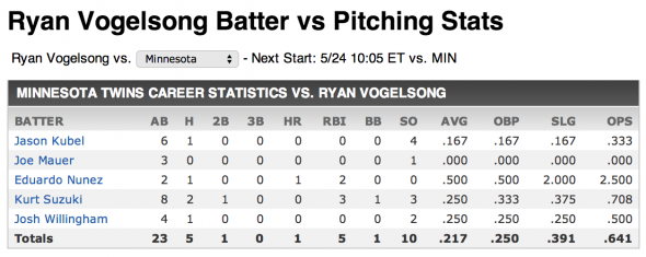 Vogelsong vs Twins