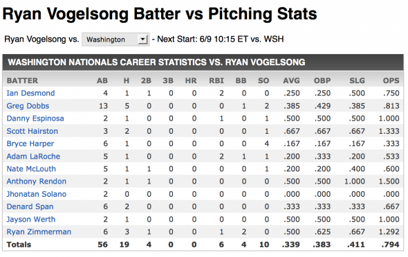 Vogelsong vs Nationals
